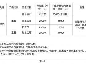 快手小店保证金管理规则解读:保证金会按照营业额上调!