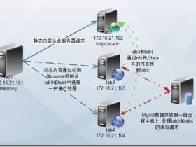 wordpress怎么实现动静资源分离,做好CDN加速?