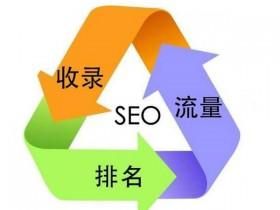 什么样的网站程序适合做SEO关键词优化?_SEO培训教程