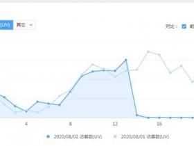 每到周末网站流量就会下降,这种SEO流量下降什么原因呢?